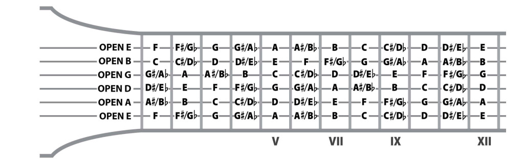 Guitar Strings Notes