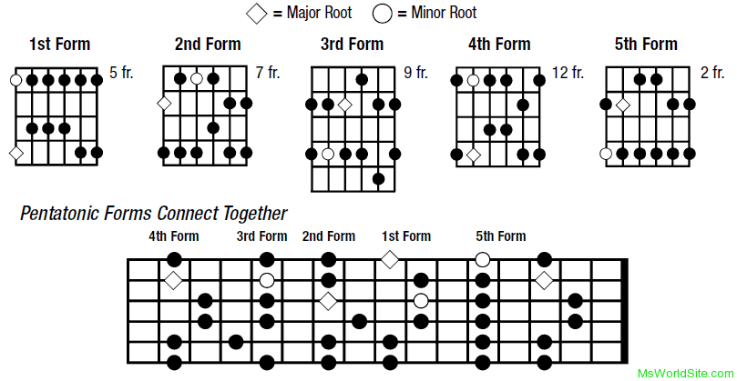 Major Pentatonic Scales